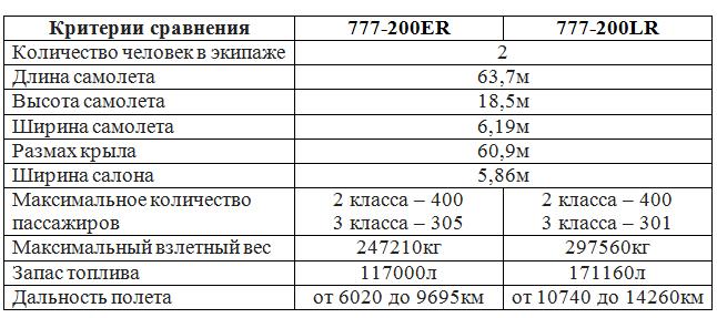 сравнительные характеристики моделей Боинг 777-200