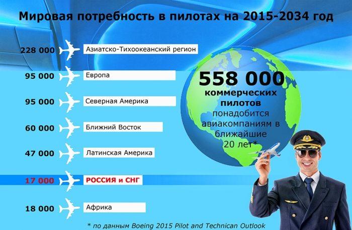 Сколько пилотов понадобится в будущем
