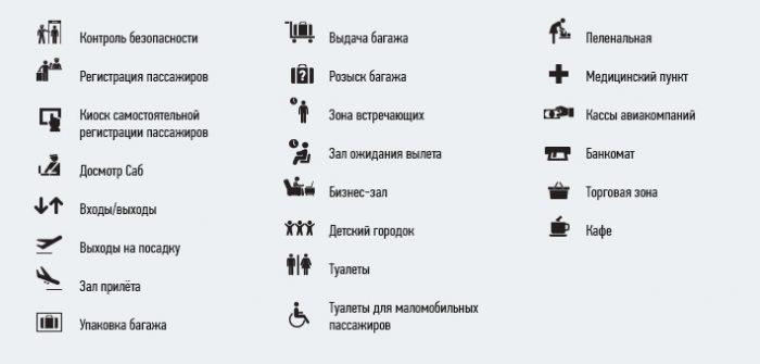 Услуги аэропорта Краснодара