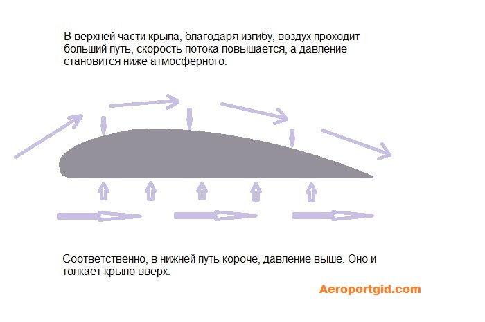 Аэродинамика крыла